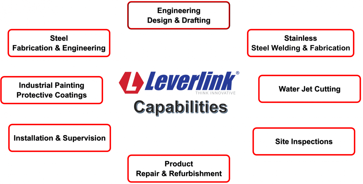 LEVERLINK-Capabilities-update-2020-1