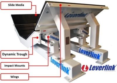 LEVERLINK-Dynamic Impact Beds for conveyor load zones and transfer points